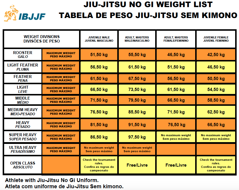 http://www.torinojjchallenge.org/wp-content/uploads/2016/11/table_peso_no_gi_2016.png